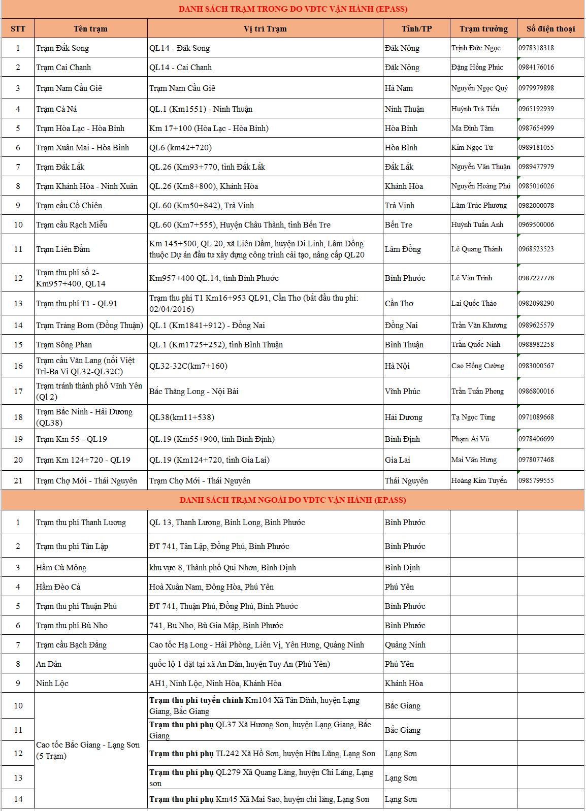 danh sách trạm thu phí epass 1